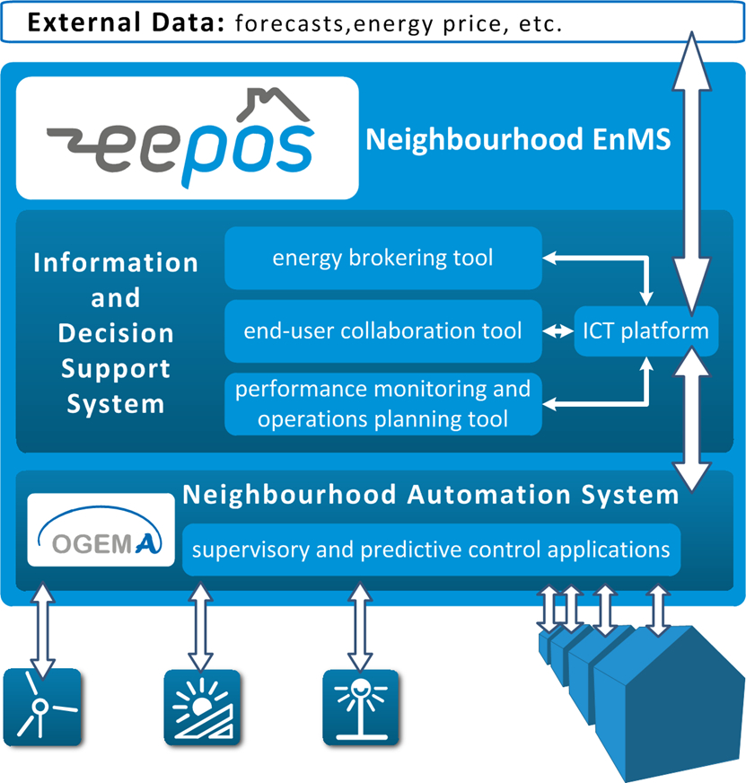 eepos_communication_system