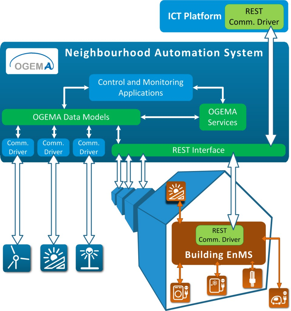 eepos_neighbourhood_automation_system_structure